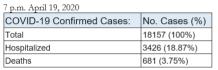 7 p.m. 4.19.20 DPH COVID19 data